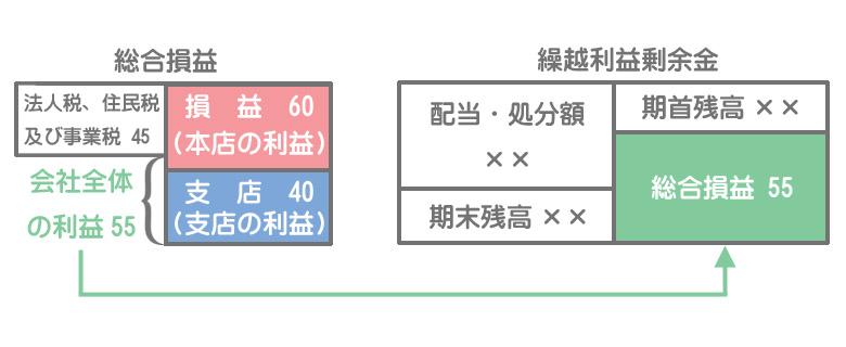本支店会計における帳簿の締め切り③資本振替