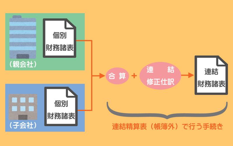 連結財務諸表の基本的な作成手続き