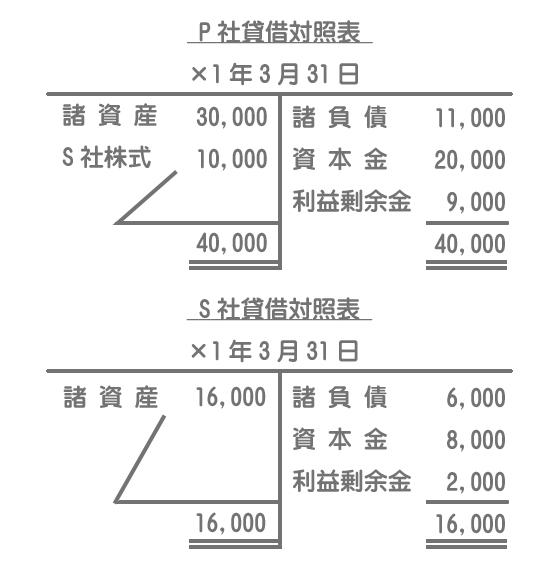 個別貸借対照表