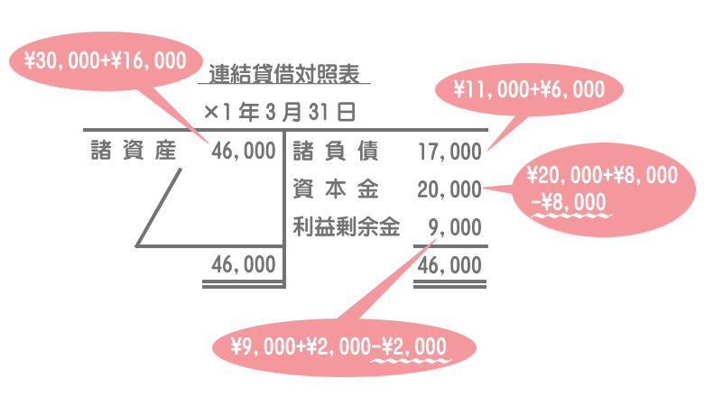 連結貸借対照表