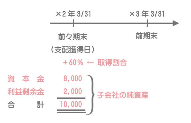 開始仕訳および連結修正仕訳タイムテーブルの書き方1