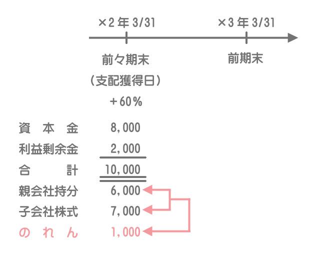 開始仕訳および連結修正仕訳タイムテーブルの書き方4