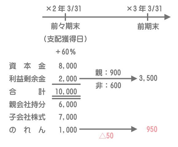 開始仕訳および連結修正仕訳タイムテーブルの書き方6