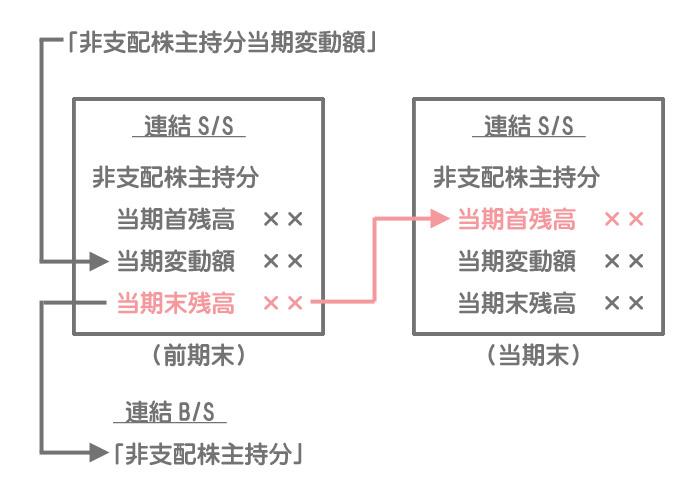 前期末の連結修正仕訳(子会社の当期純利益の振替)