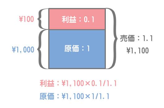 原価と利益の算定方法