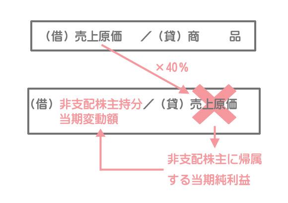 非支配株主持分への按分