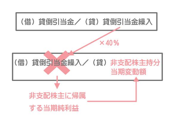 貸倒引当金の修正(アップストリーム)