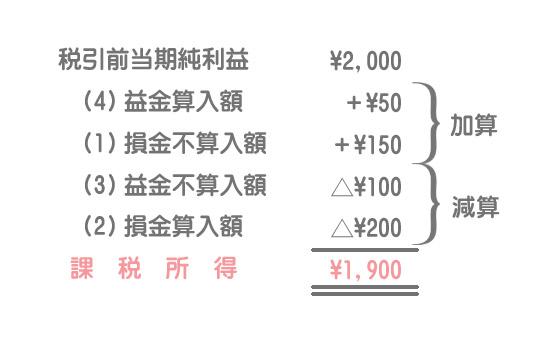 課税所得の計算方法
