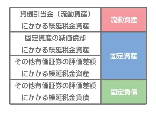 繰延税金資産(負債)の流動固定分類
